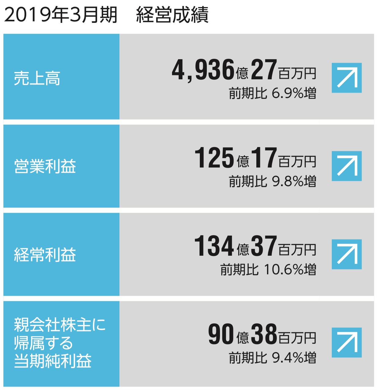 ユアサ商事株式会社 2019年3月期 経営成績