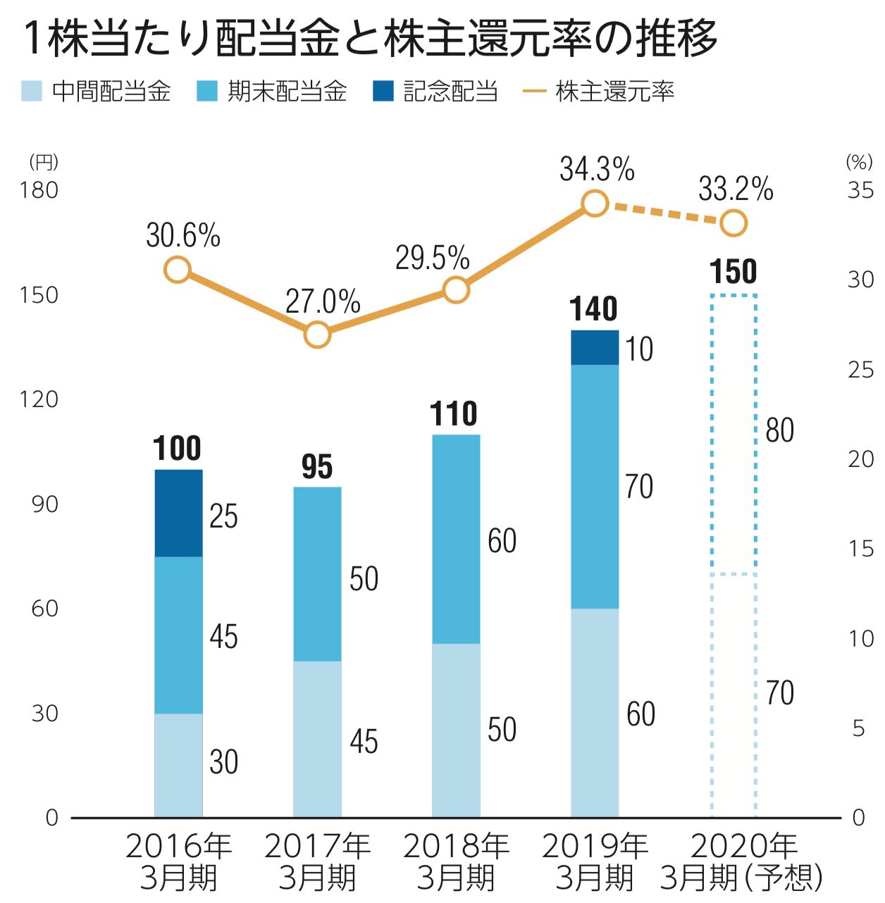 ユアサ商事株式会社 1株当たり配当金と株主還元率の推移