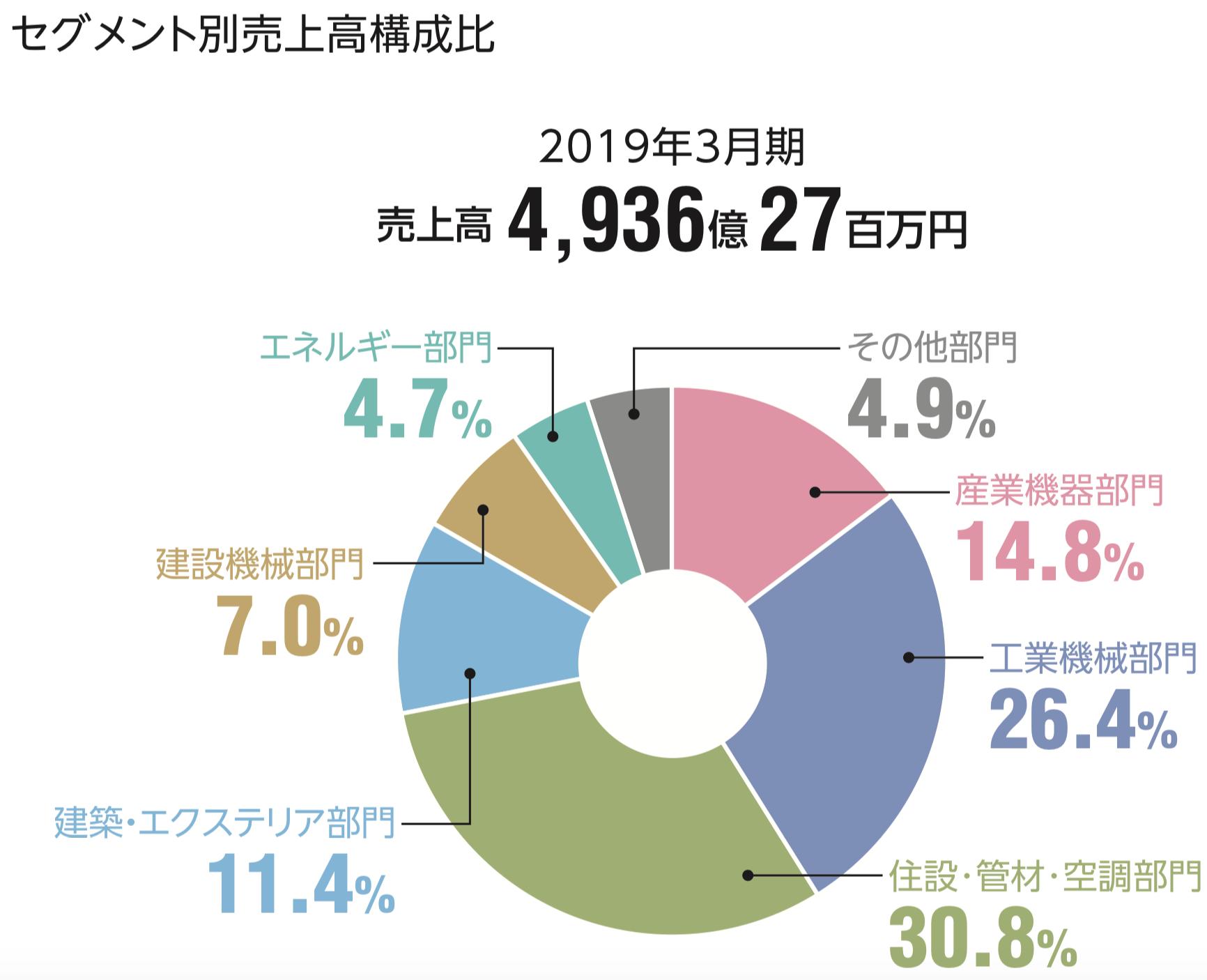 ユアサ商事株式会社 セグメント別売上高構成比