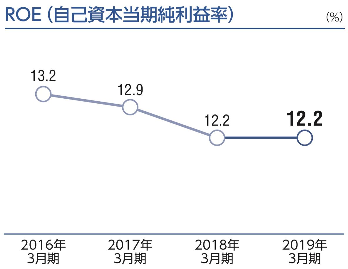 ユアサ商事株式会社 ROE(自己資本当期純利益率)