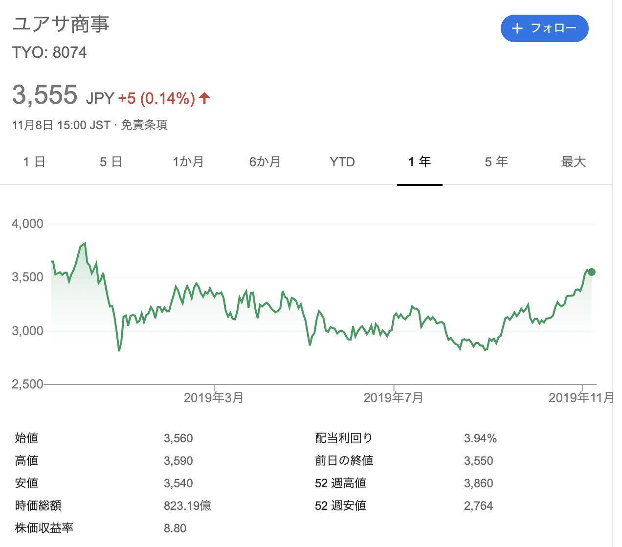 ユアサ商事株式会社 株価