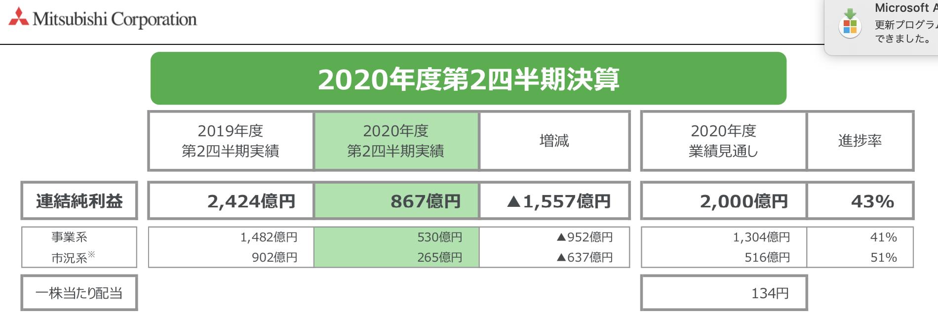 三菱商事  2020年度第2四半期決算