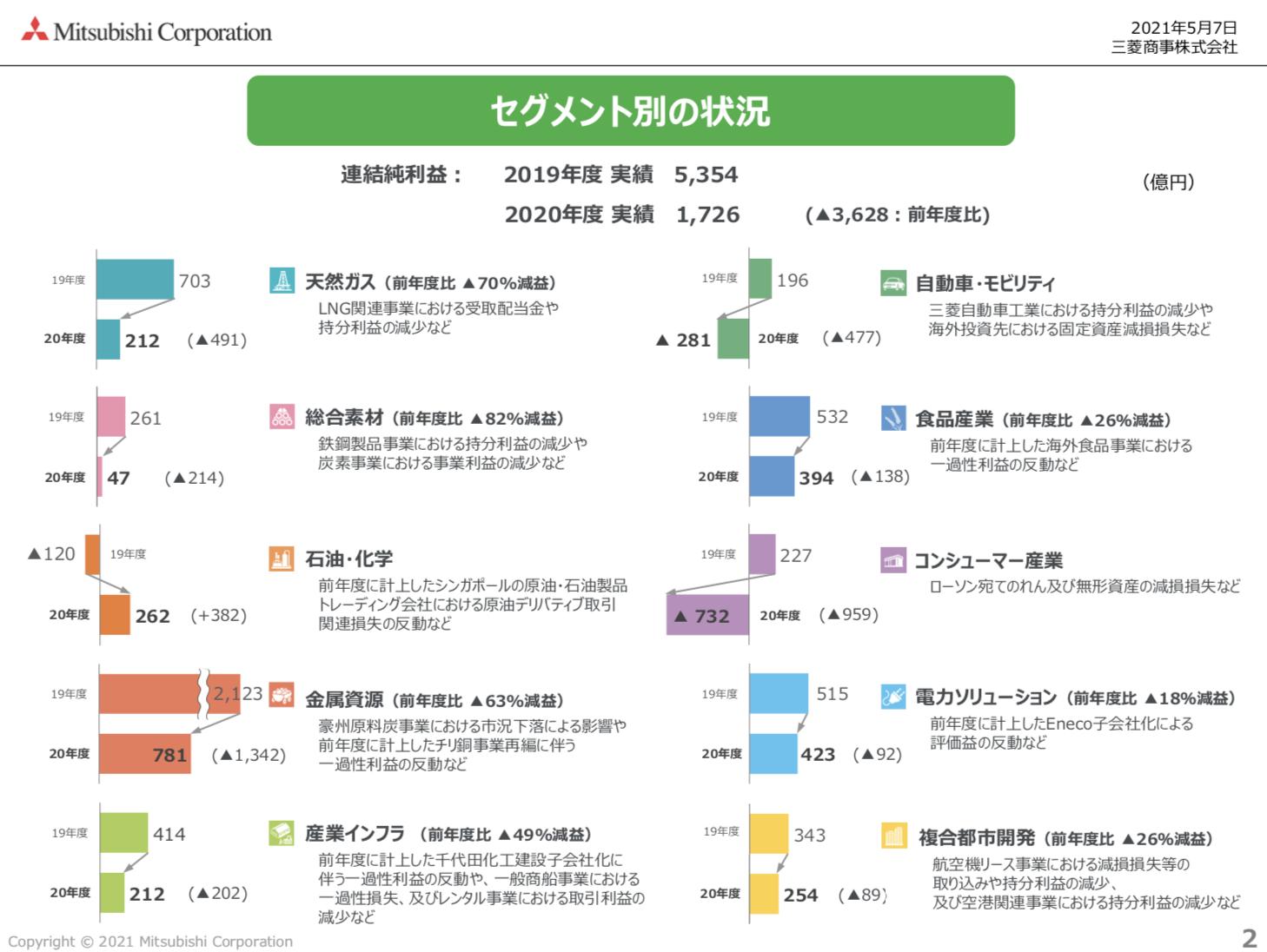 三菱商事 2020年度決算