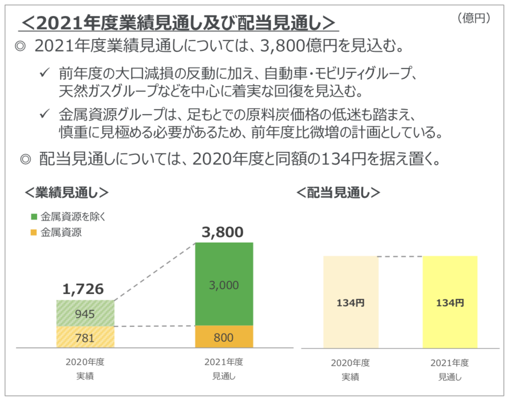 三菱商事 2021年度業績見通し及び配当見通し