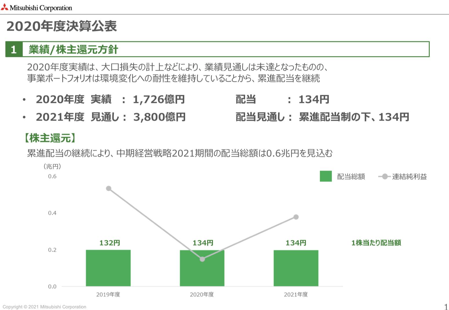 三菱商事 2020年度決算公表 未来を見据えた重要課題