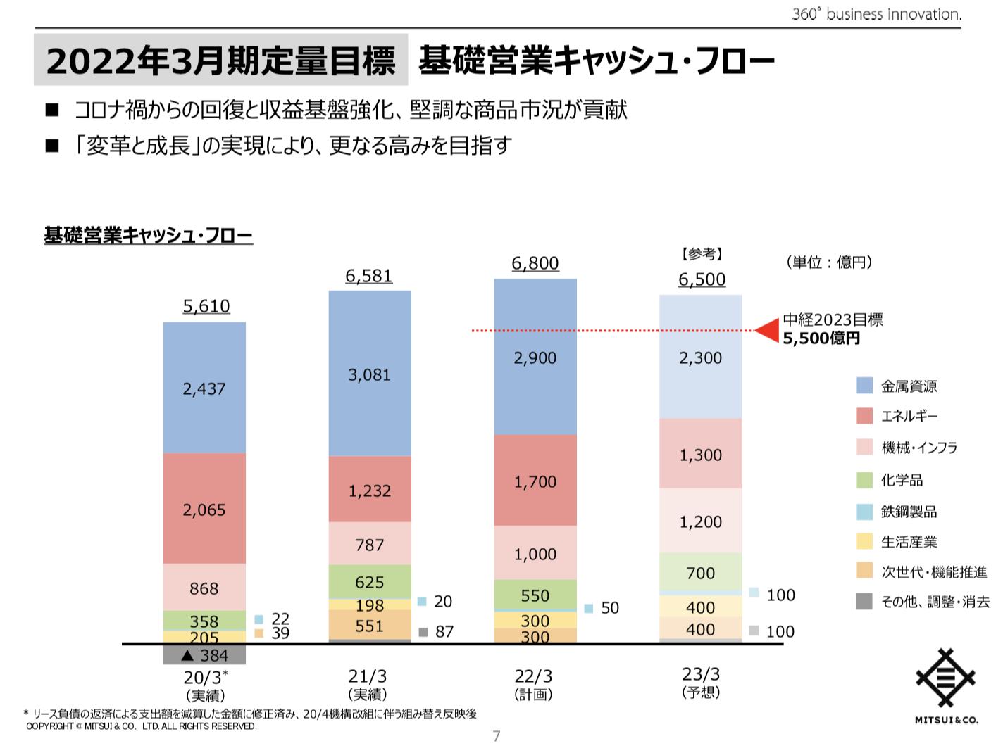 三井物産 中期経営計画2023の進捗 及び 2022年3月期事業計画 ~変革と成長~ 新たなステージに向けたコミットメント