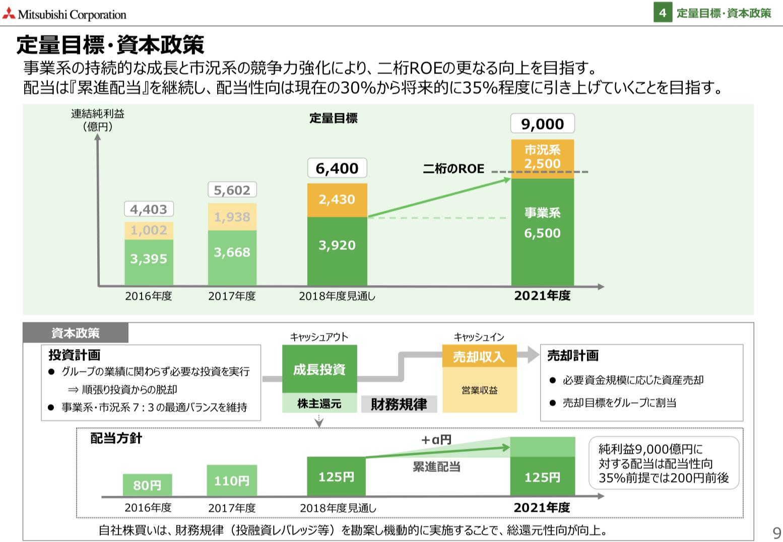三菱商事 中期経営戦略2021 ~事業経営モデルによる成長の実現~