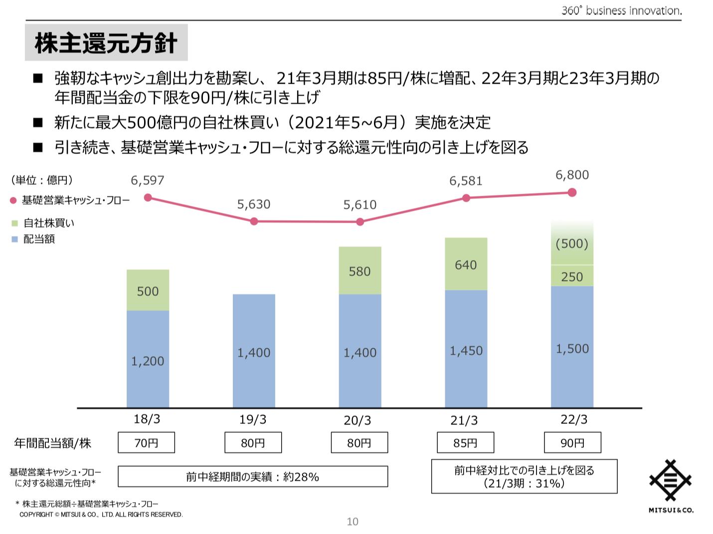三井物産株式会社 中期経営計画2023の進捗 及び 2022年3月期事業計画 ~変革と成長~ 新たなステージに向けたコミットメント