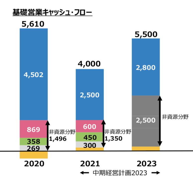 三井物産株式会社 中期経営計画2023 ~変革と成長~ 新たなステージに向けたコミットメント