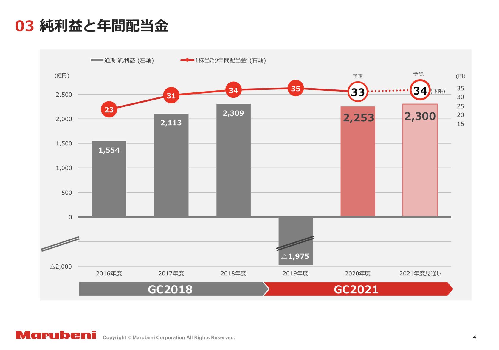 丸紅株式会社 2020年度 決算 IR資料