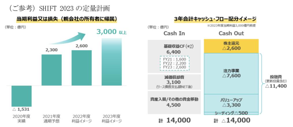 住友商事 新中期経営計画(2021 年度~2023 年度)に関するお知らせ