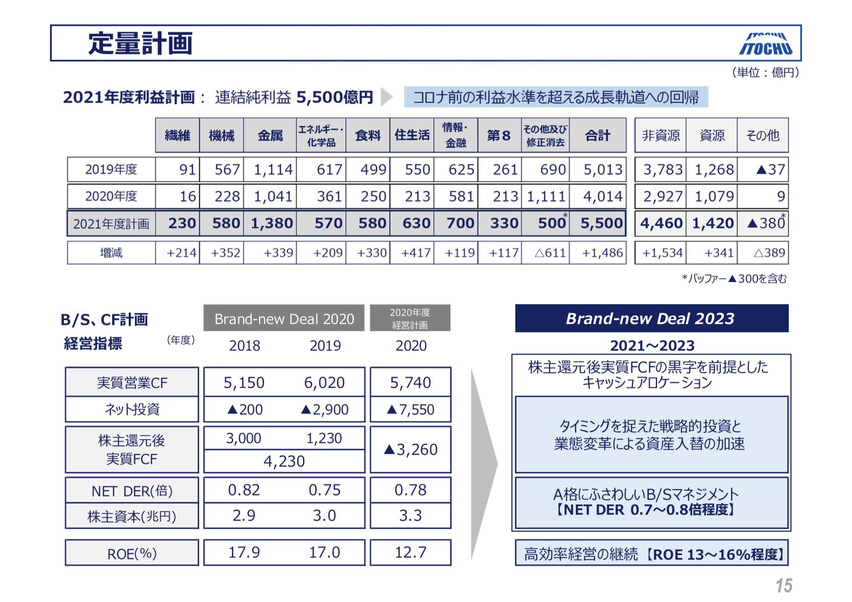 伊藤忠商事 2020年度 決算 2021〜2023年度 中期経営計画