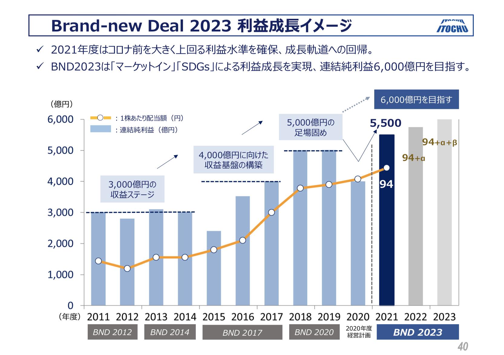 伊藤忠商事 2020年度決算、2021〜2023年度中期経営計画 補足説明