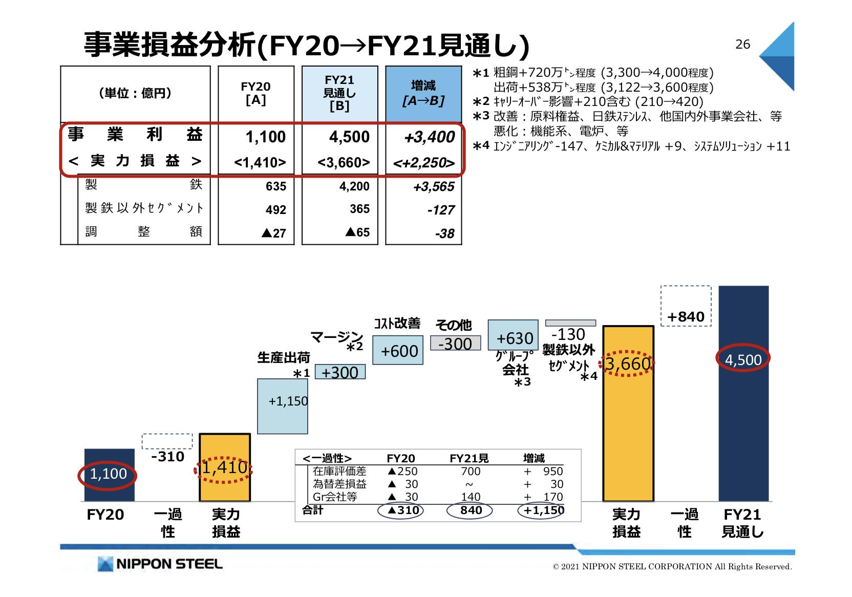 日本製鉄 2020年度決算 説明会