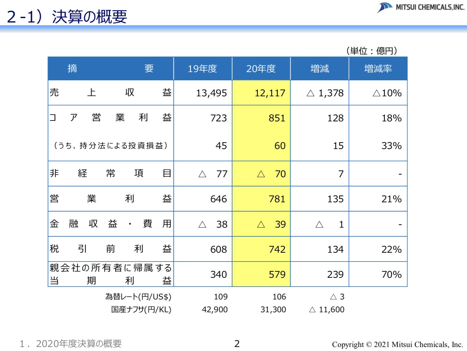 三井化学株式会社 2020年度決算の概要及び 2021年度業績予想の概要