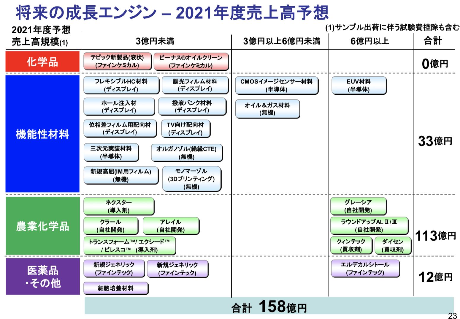 日産化学株式会社 2021年3月期 決算説明会