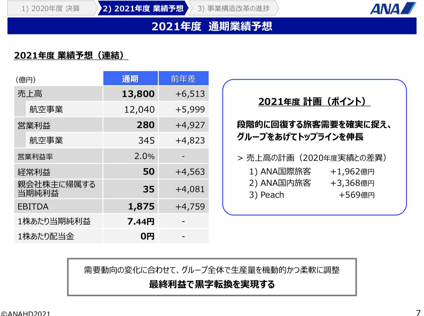 ANAホールディングス株式会社 説明会 2021年3月期 決算