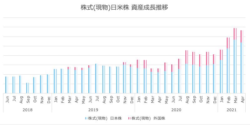 さとり世代の株日記 運用実績&家計簿報告【21年4月度】ネオコン