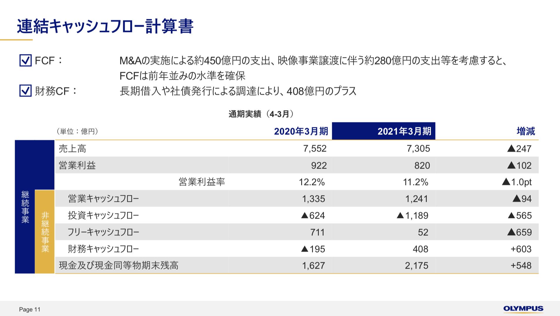 オリンパス株式会社 2021年3月期 連結決算概況 2022年3月期 通期業績見通し