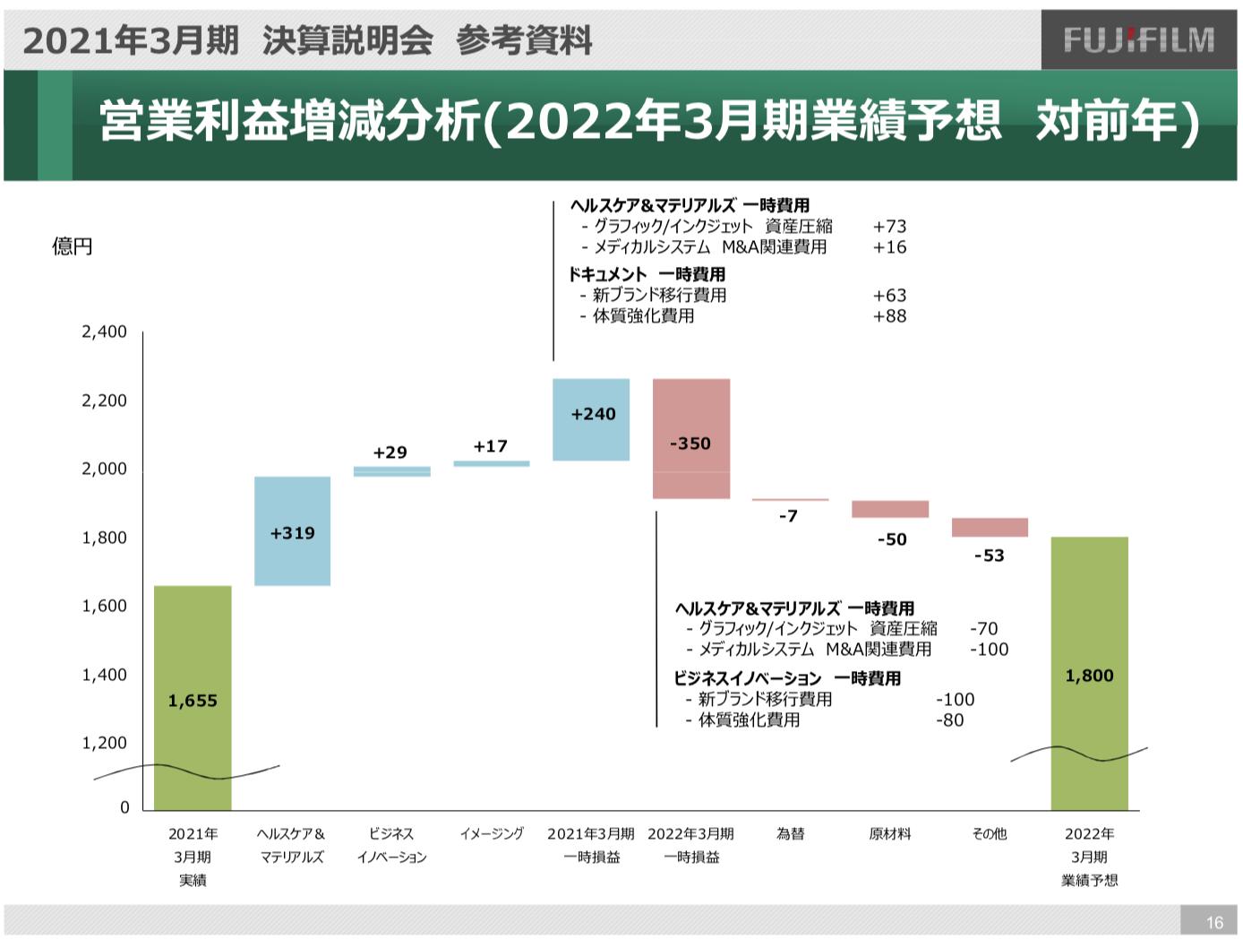 富士フイルムホールディングス株式会社 2021年3月期 決算説明会
