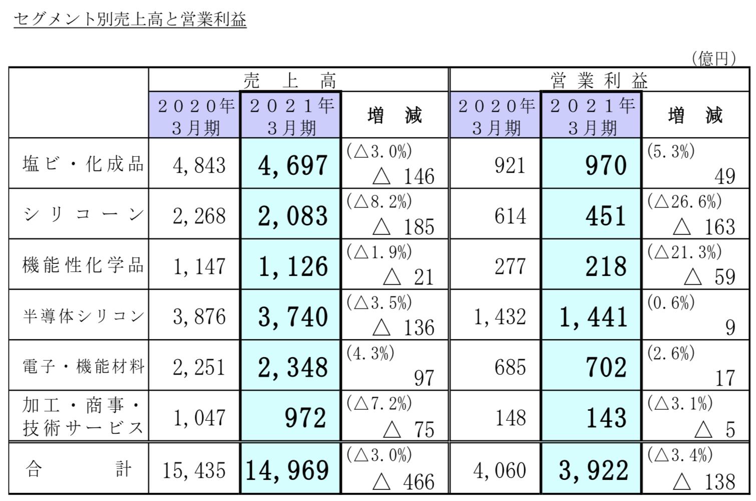 信越化学工業株式会社 2021 年3月期 決算短信〔日本基準〕(連結)