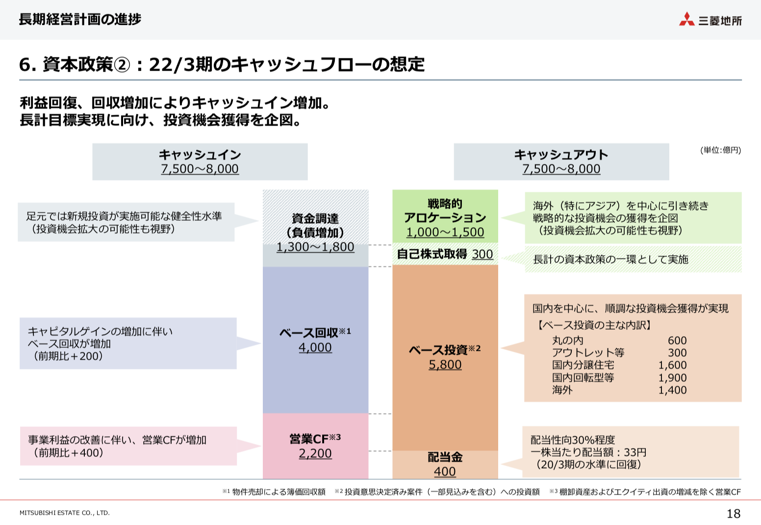 三菱地所株式会社 2021年3月期 IR説明資料