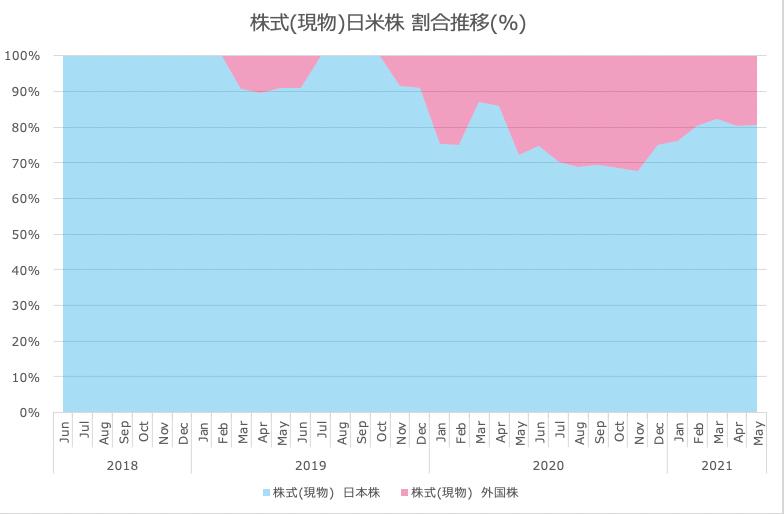 さとり世代の株日記 運用実績&家計簿報告【21年5月度】ネオコン