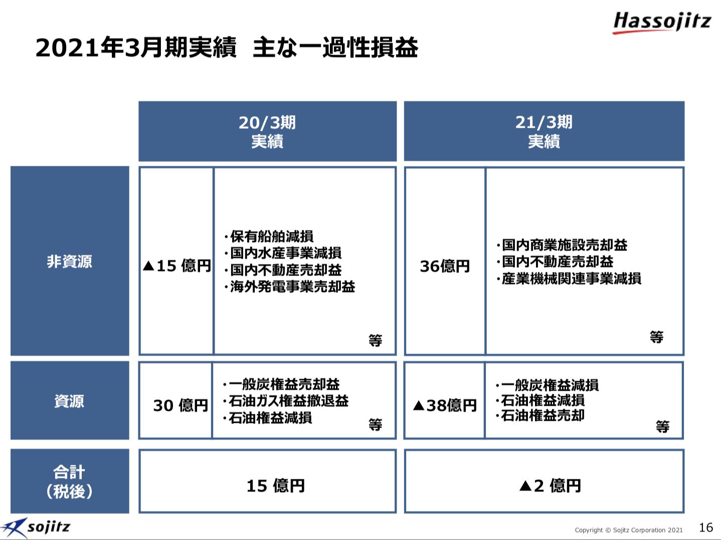 双日株式会社 2021年3月期決算