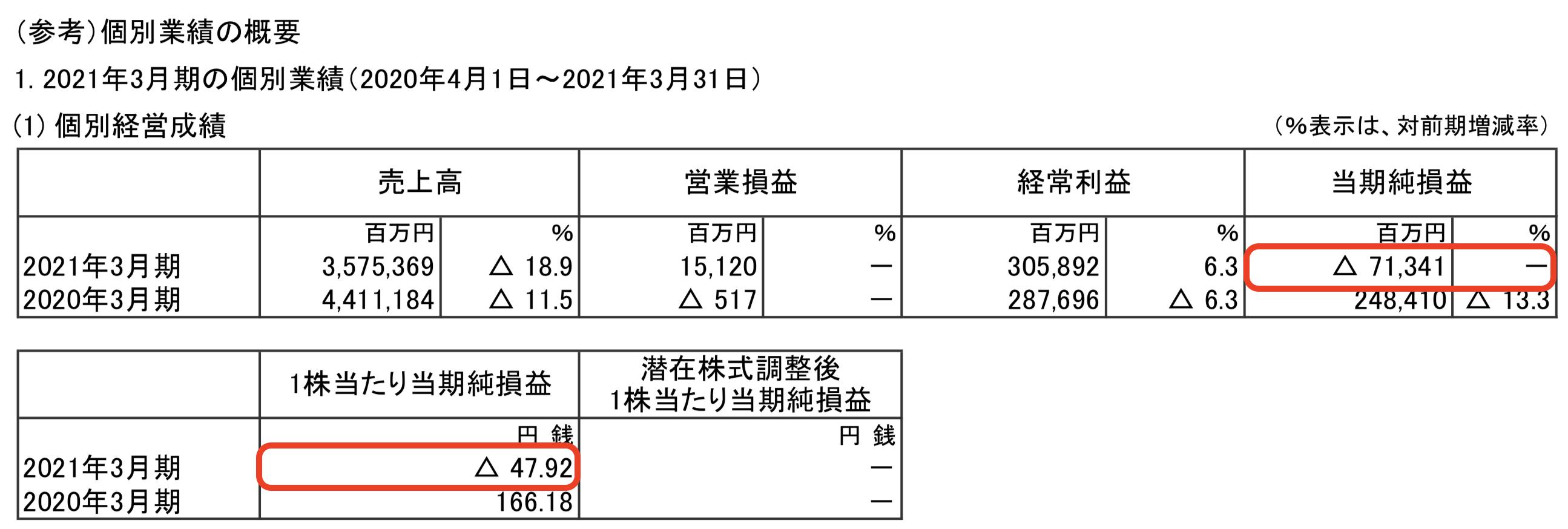 伊藤忠商事株式会社 2021年3月期 決算短信〔IFRS〕(連結) (参考)個別業績の概要 1. 2021年3月期の個別業績(2020年4月1日~2021年3月31日)