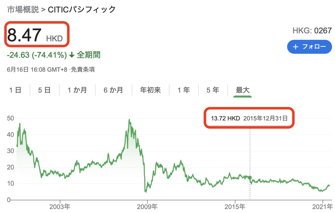 中国中信集団CITIC 株価