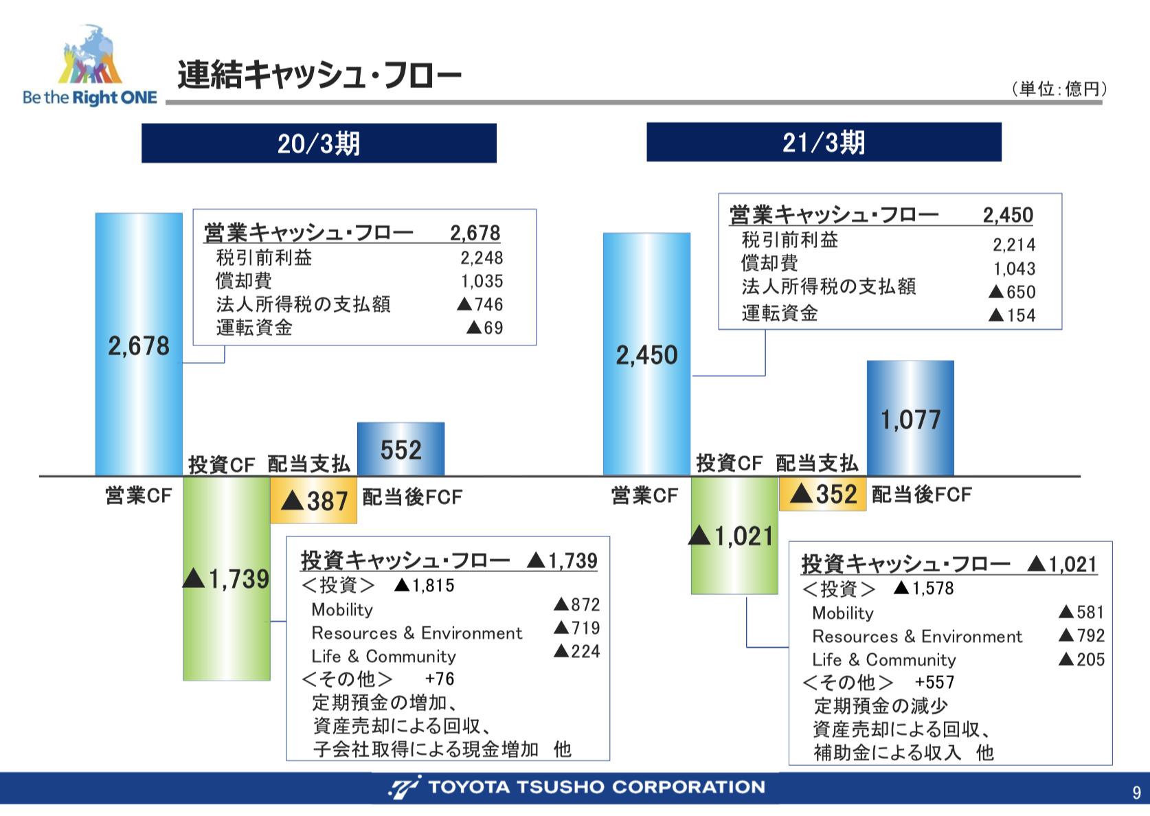 豊田通商株式会社 2021年3月期 連結決算概要及び 2022年3月期 業績予想