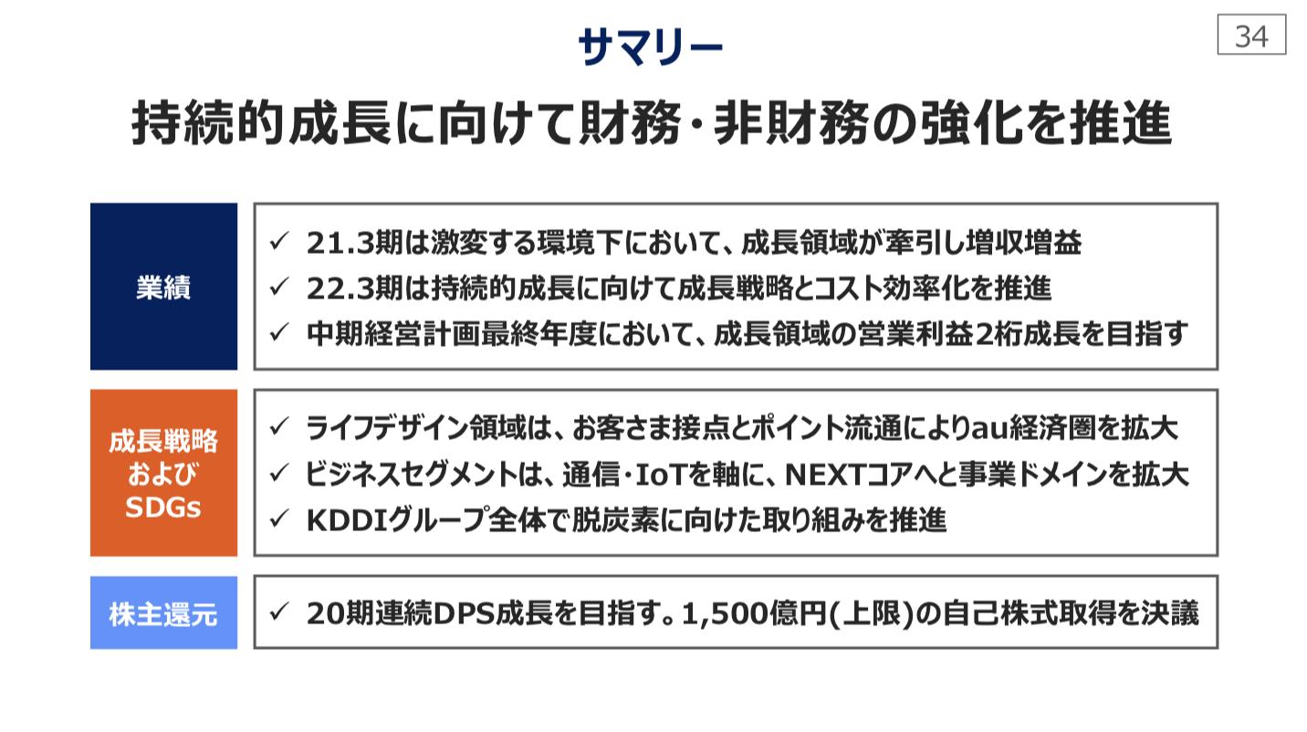KDDI株式会社 2021年3月期決算