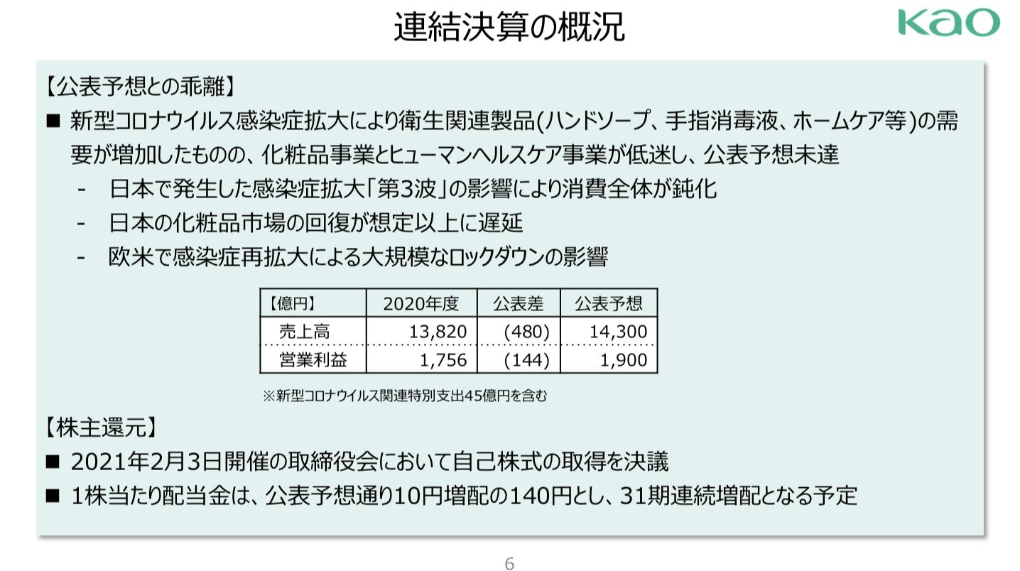 花王株式会社 2020年12月期 決算説明会