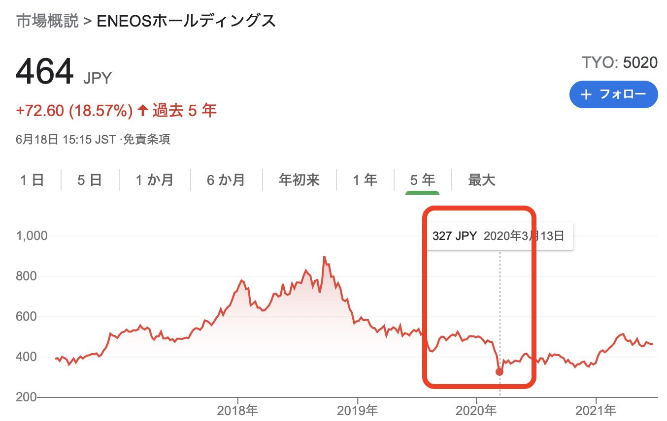 ENEOS 株価