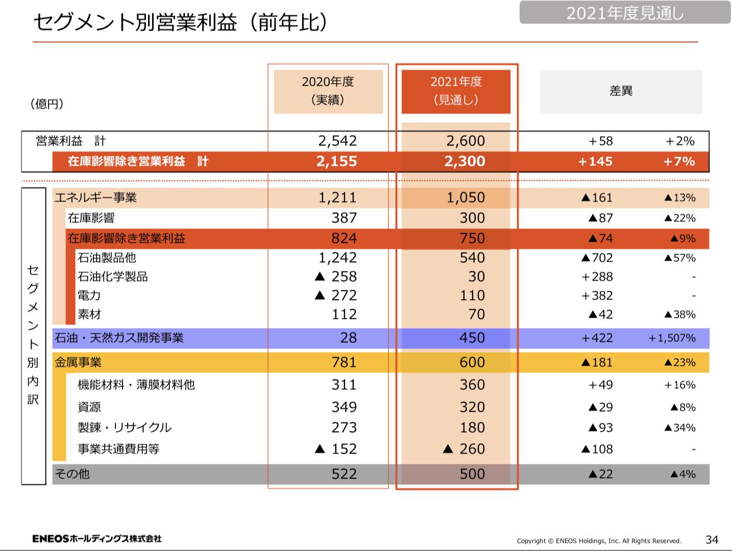 ENEOSホールディングス株式会社 2020年度 決算説明資料