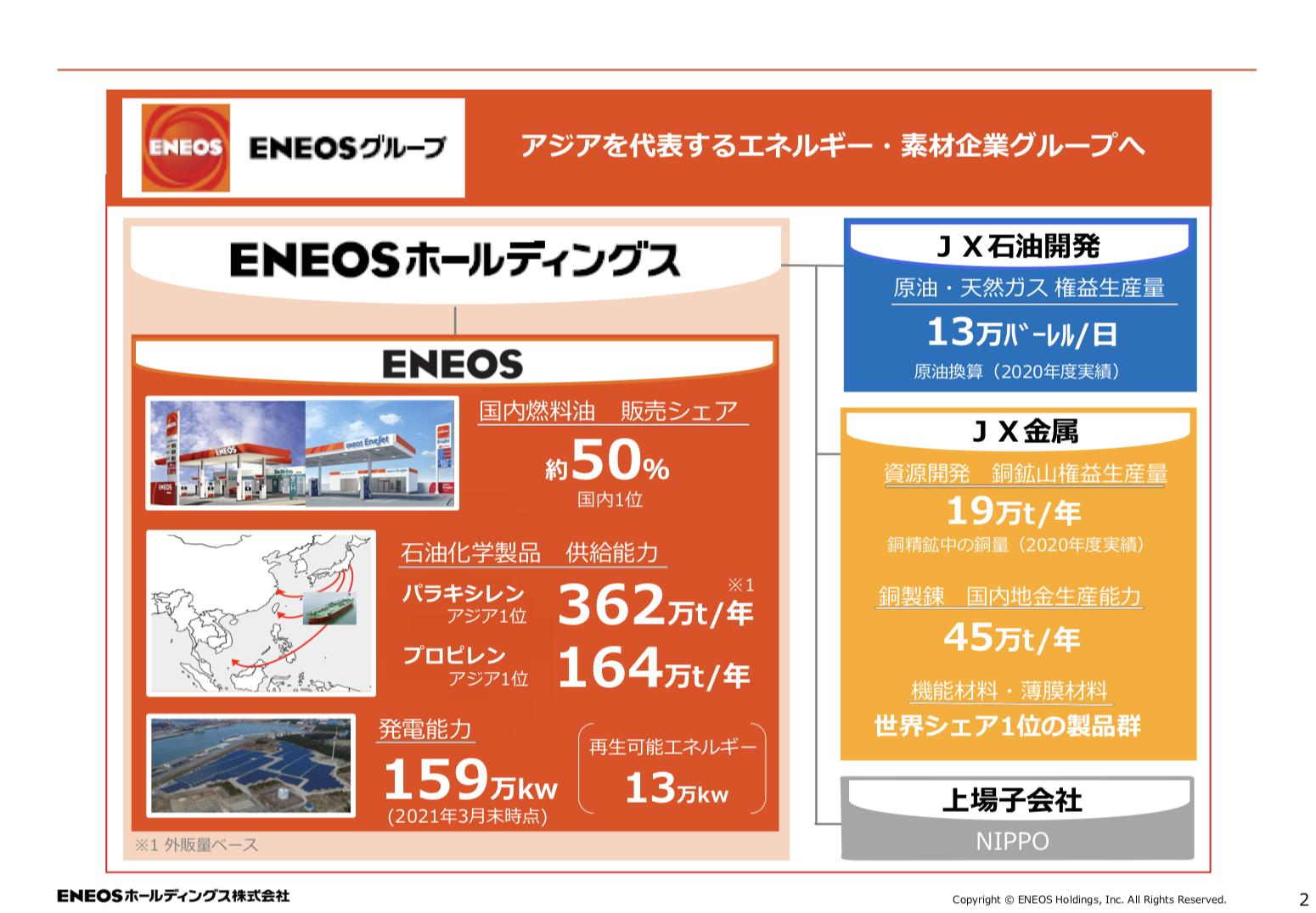 ENEOSホールディングス株式会社 参考資料集 ~ ENEOSグループ ~
