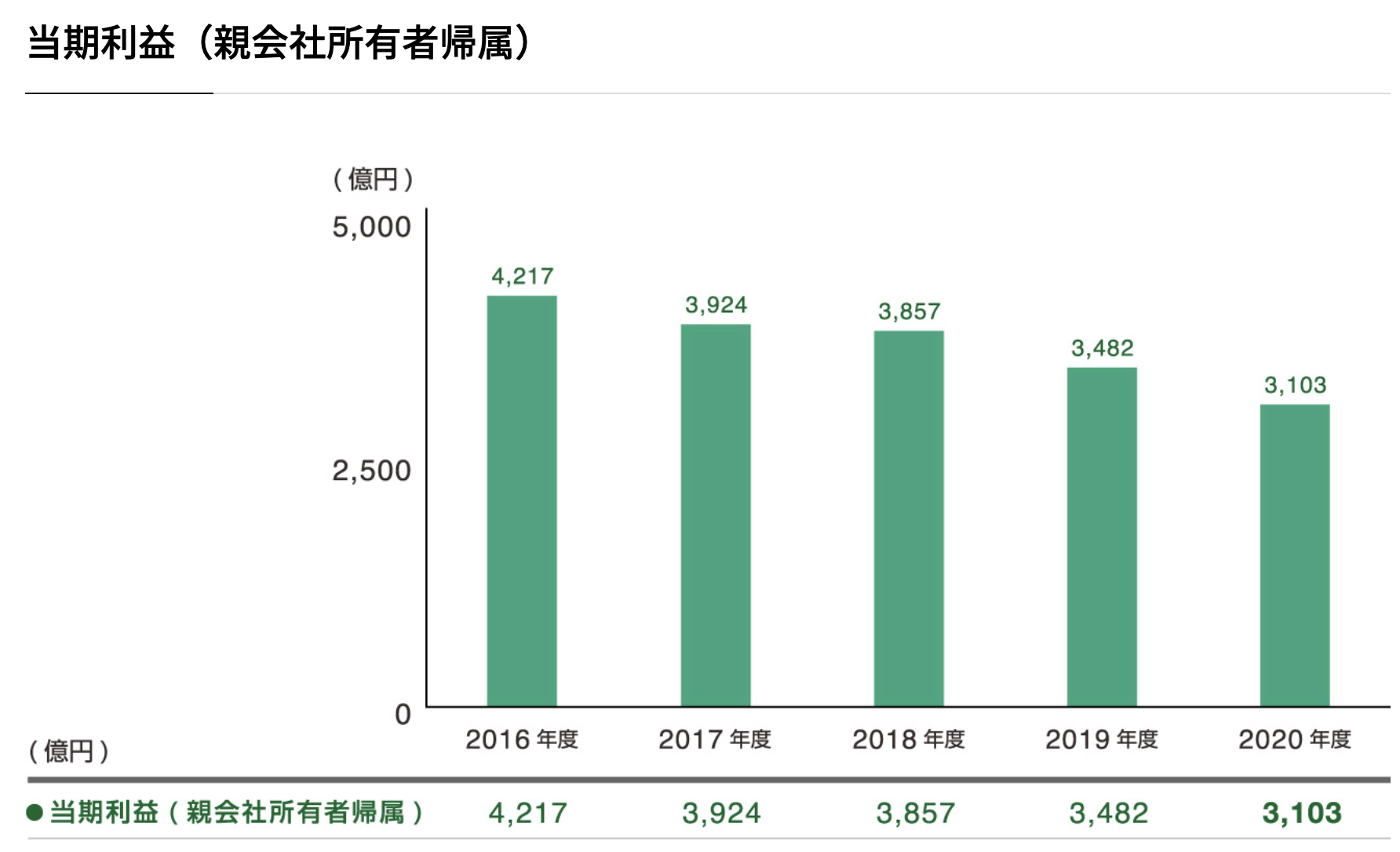 日本たばこ産業株式会社 業績・財務ハイライト