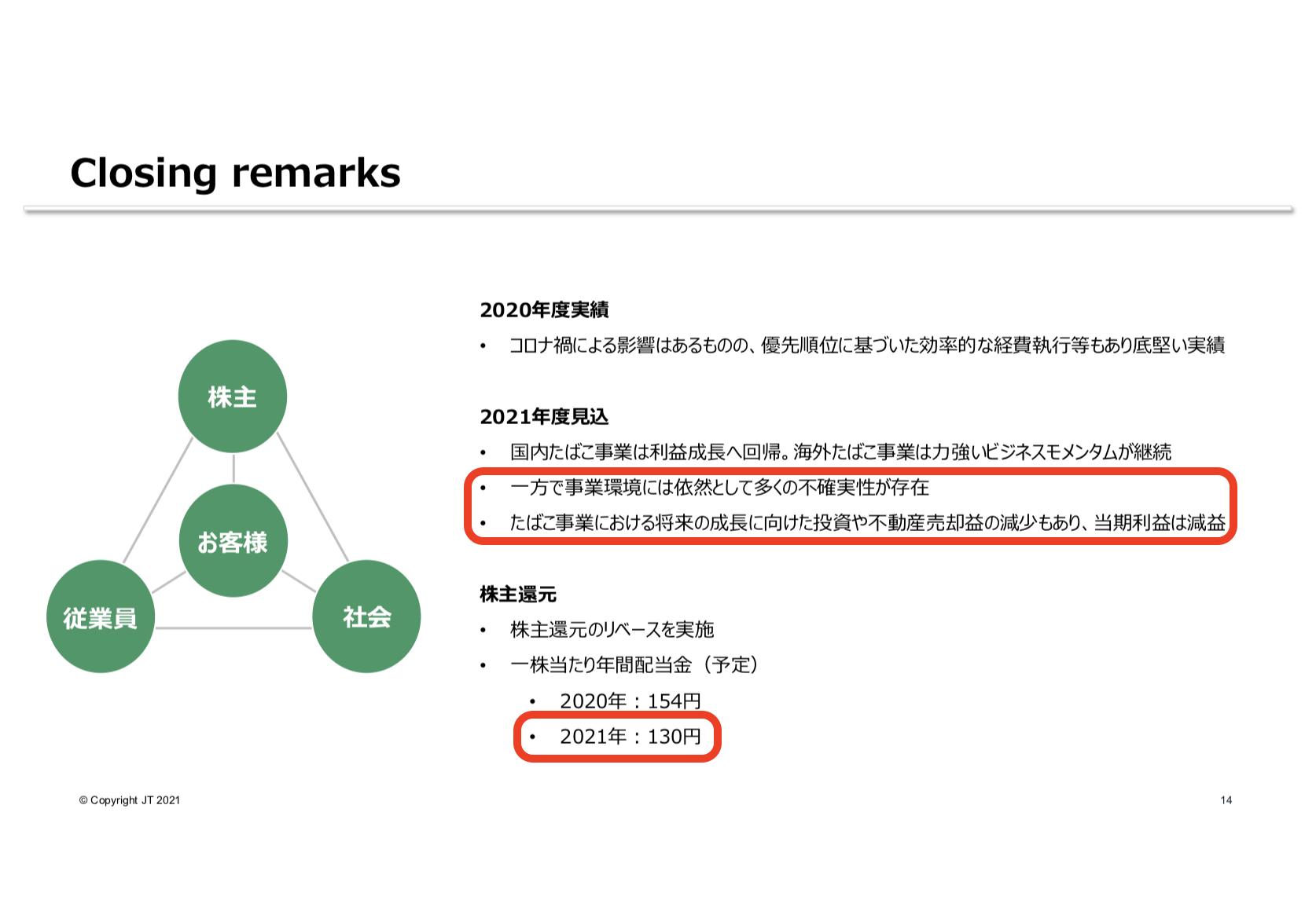 日本たばこ産業株式会社 2020年度 決算説明会資料