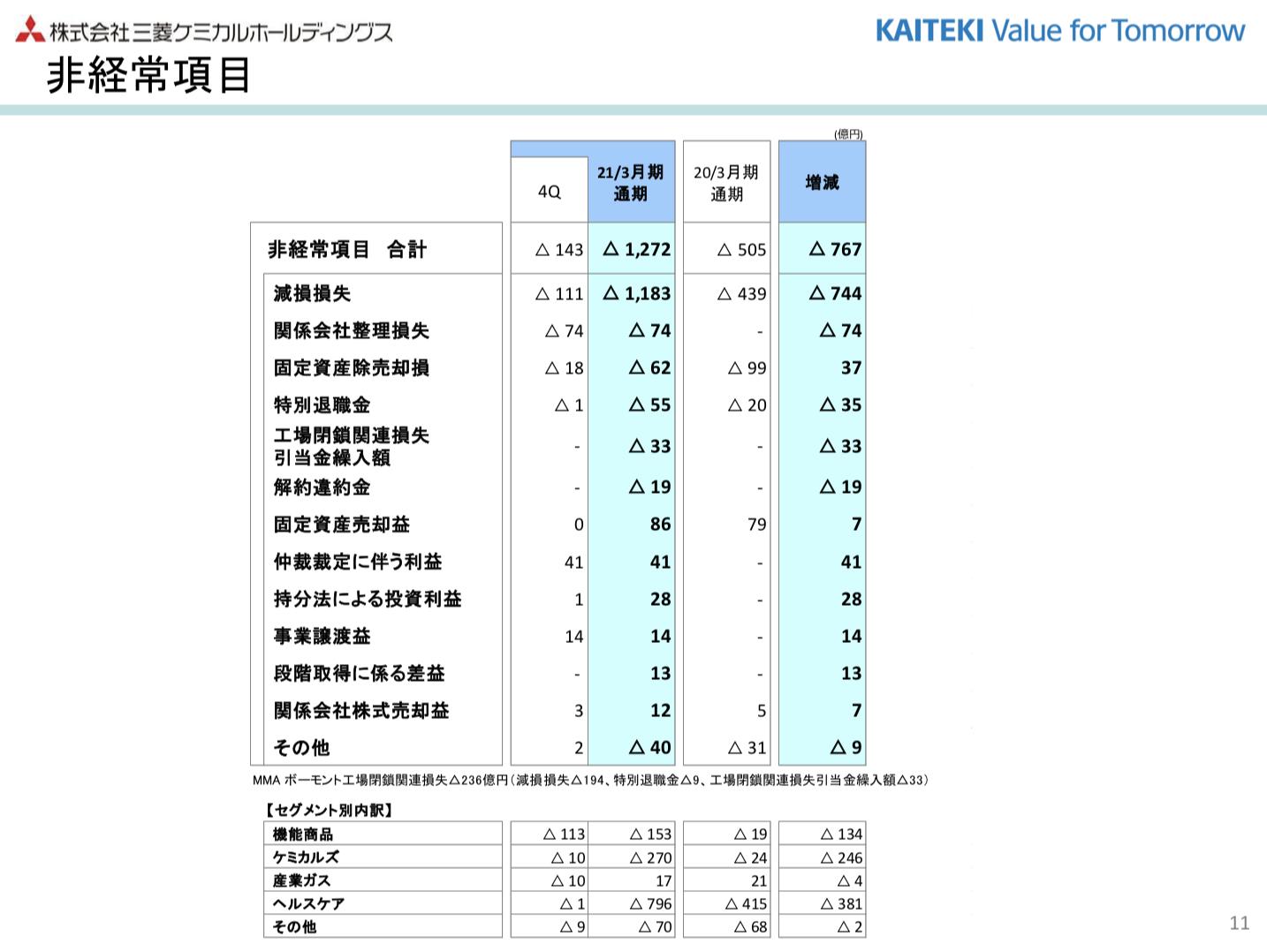 株式会社三菱ケミカルホールディングス 2021年3月期 決算説明