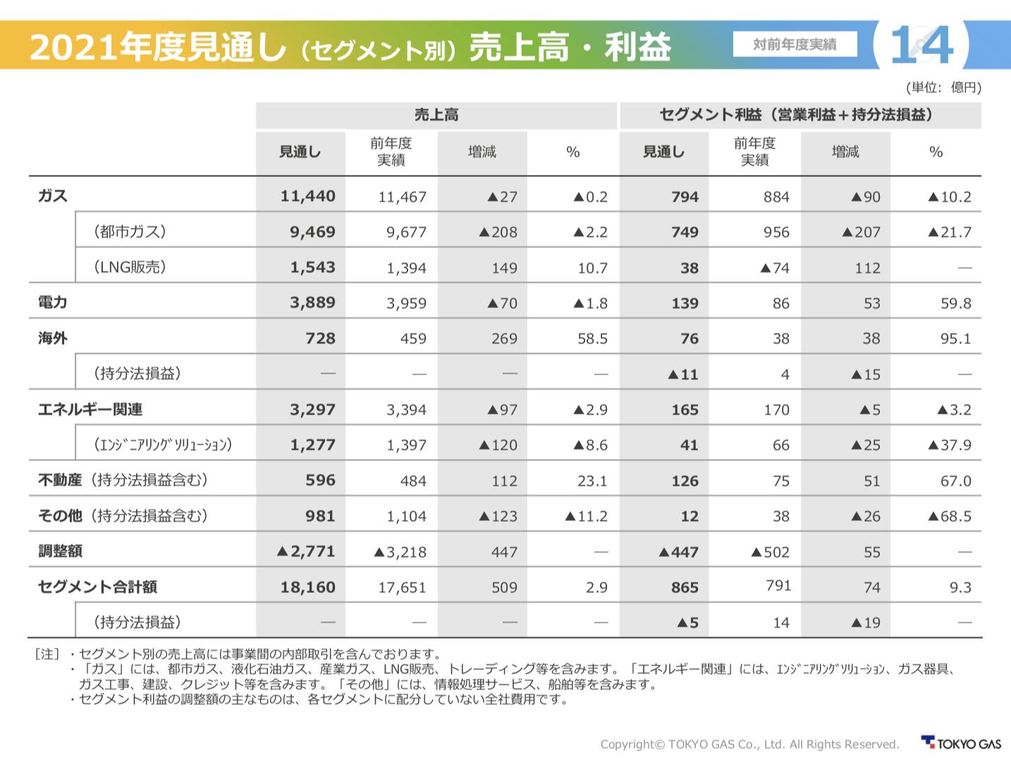 東京ガス株式会社 2020年度(2021年3月期) 決算説明会