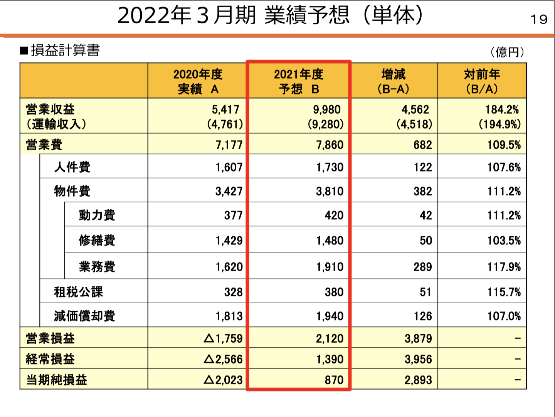 東海旅客鉄道株式会社 2021年3月期 決算説明会