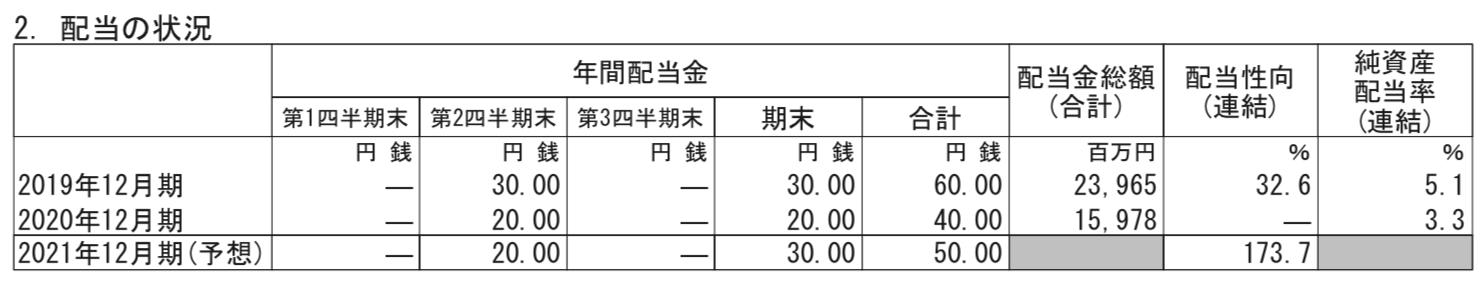 株式会社 資生堂 2020年実績(1-12月) および2021年見通し