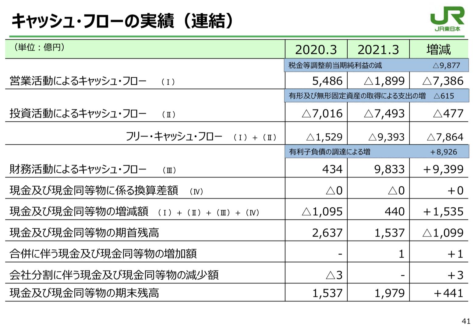 東日本旅客鉄道株式会社 2021年3月期 決算説明会
