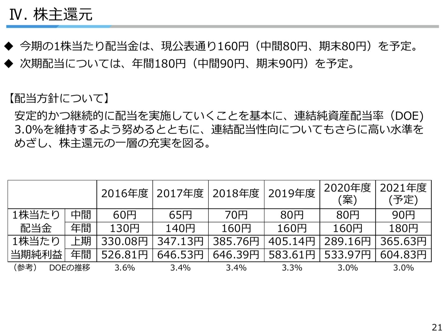 ダイキン工業株式会社 2021年3月期 決算説明資料