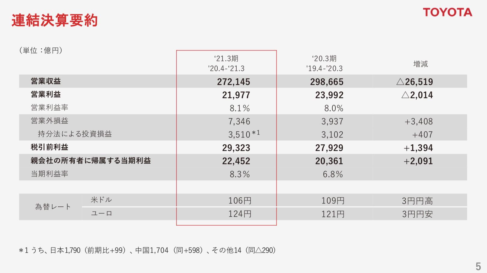 トヨタ自動車株式会社 2021年3月期 決算説明会