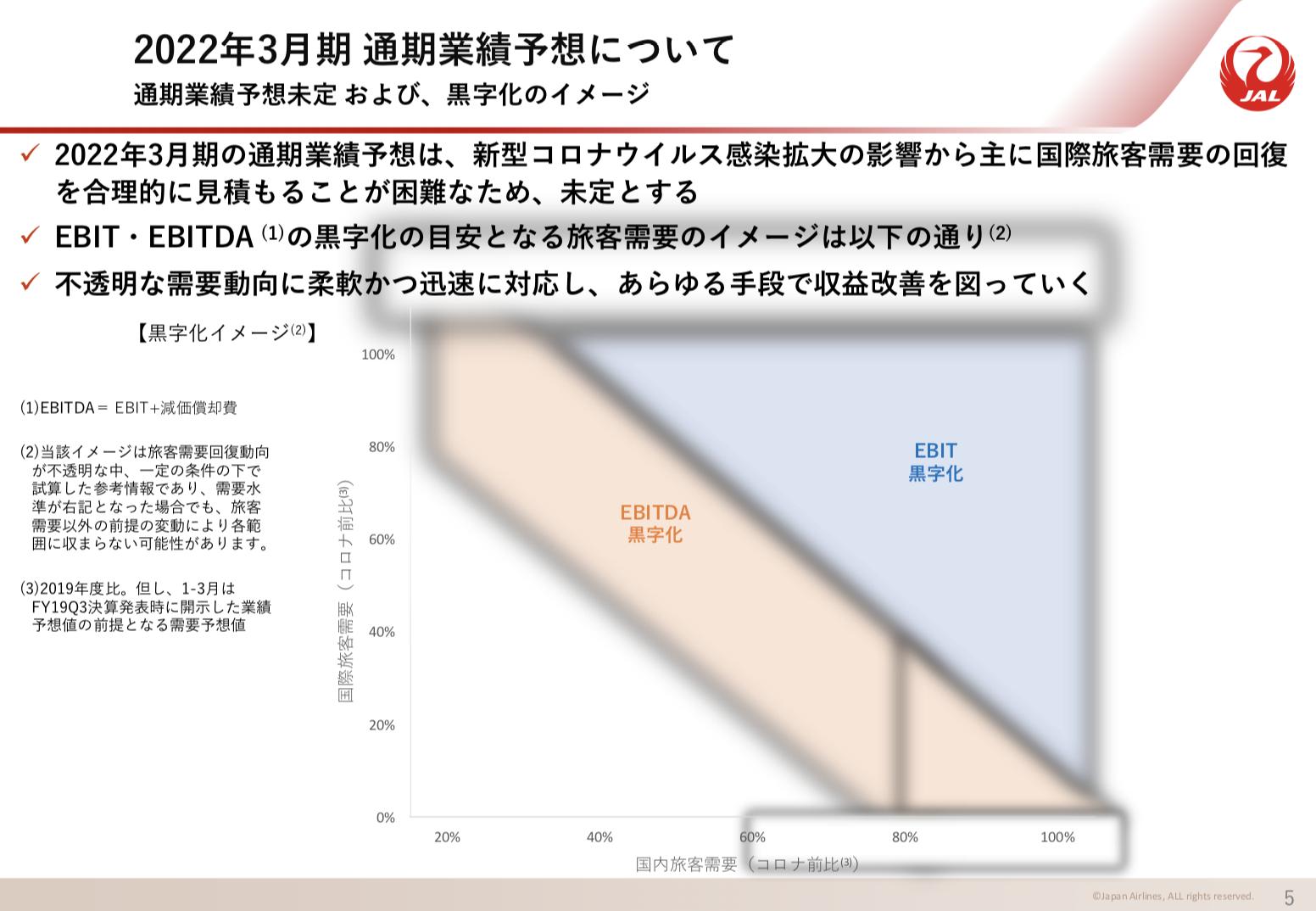 日本航空株式会社 2021年3月期 決算説明会