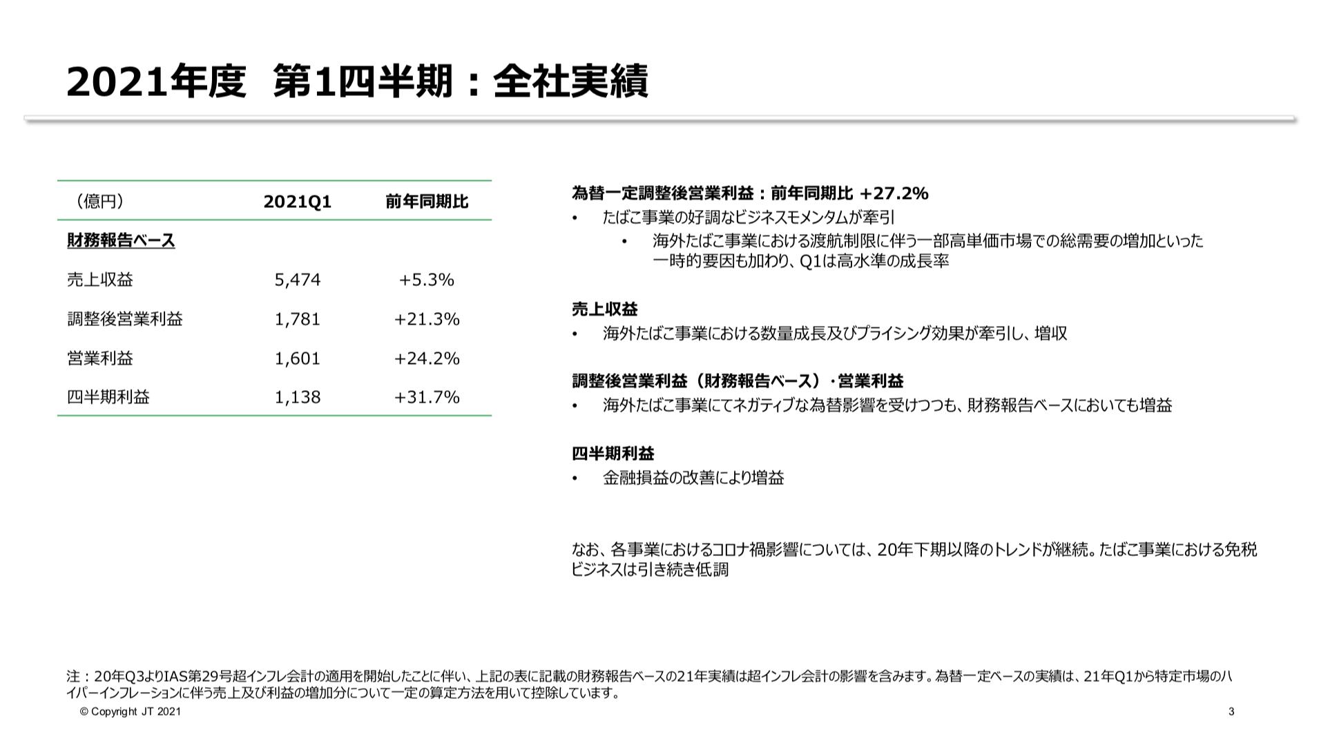 日本たばこ産業株式会社 2021年度 第1四半期 決算説明会資料