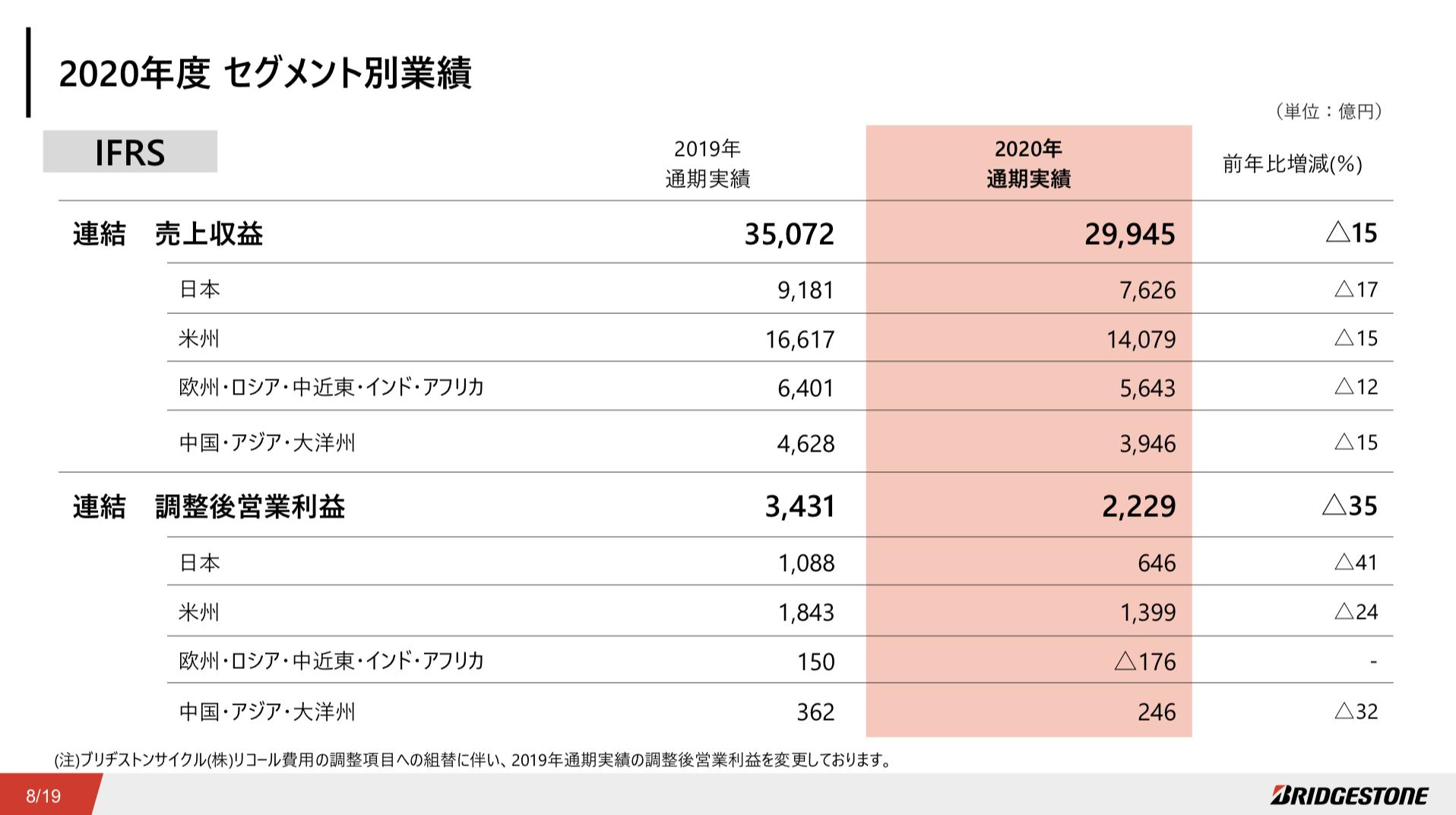 株式会社ブリヂストン 2020年 決算説明会