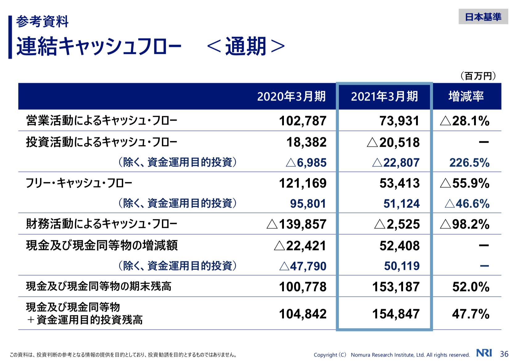 株式会社野村総合研究所 2021年3月期決算および2022年3月期業績見通し