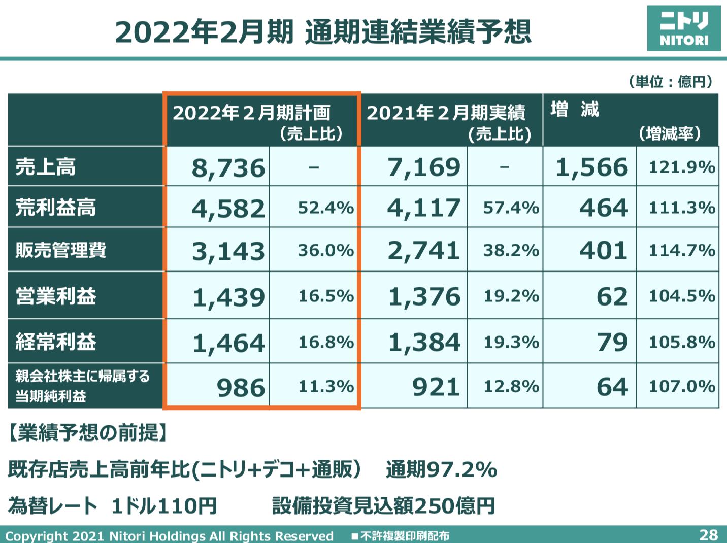 株式会社ニトリホールディングス 2021年2月期 決算説明会